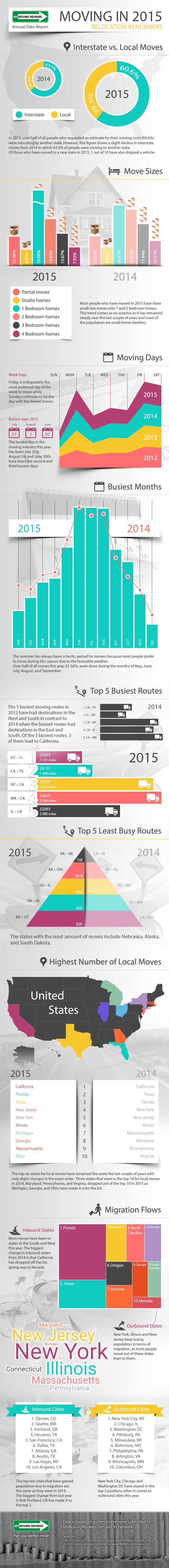 Moving Trends: 2015 Annual Relocation Data Survey