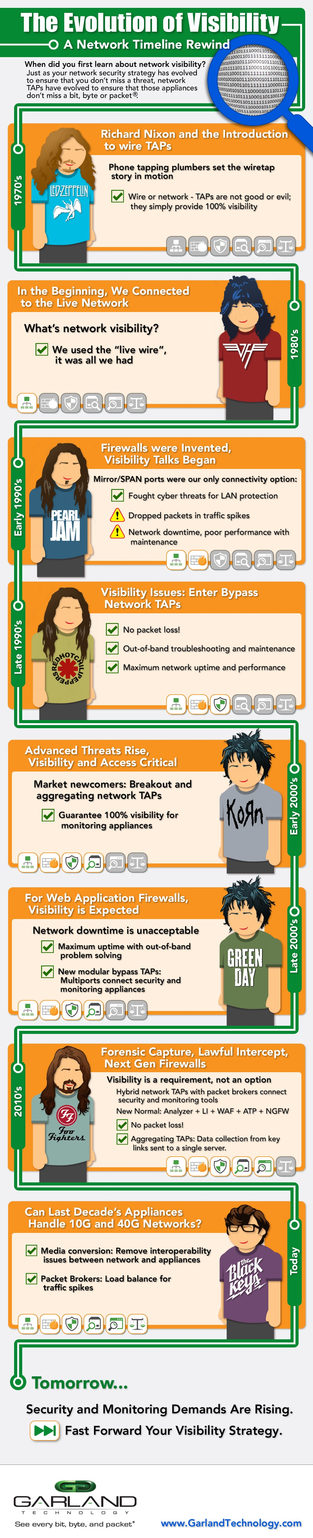 The Evolution of Network Visibility