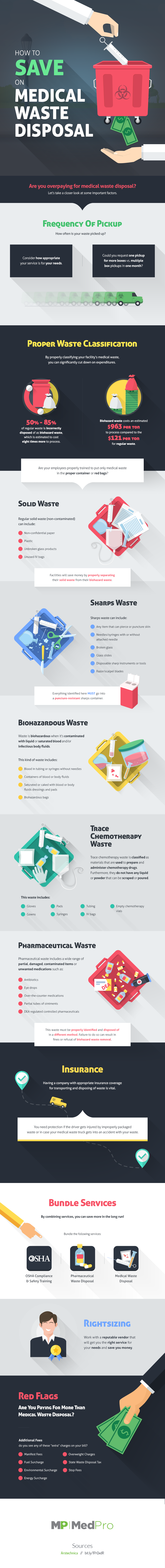 How to Save on Medical Waste Disposal