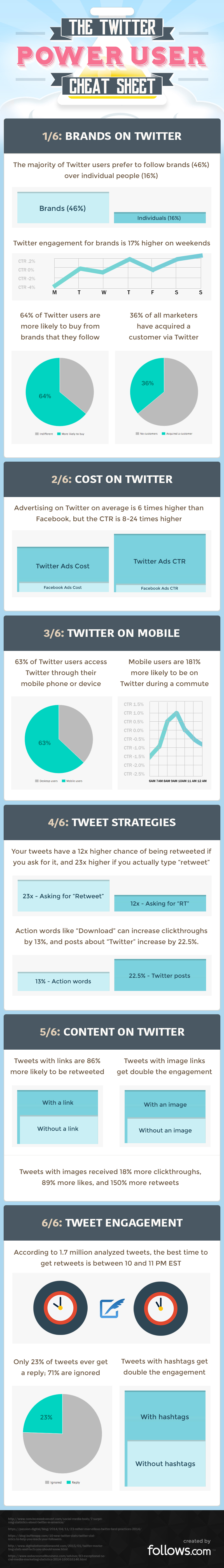The Twitter Power User Cheat Sheet