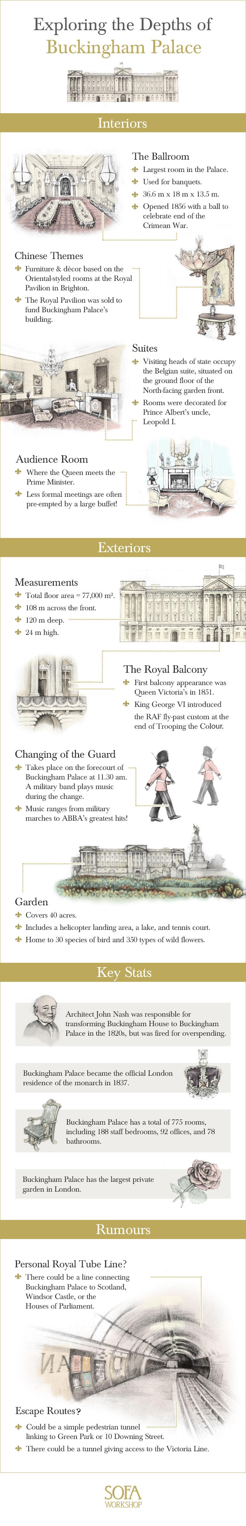 Exploring the Depths of Buckingham Palace