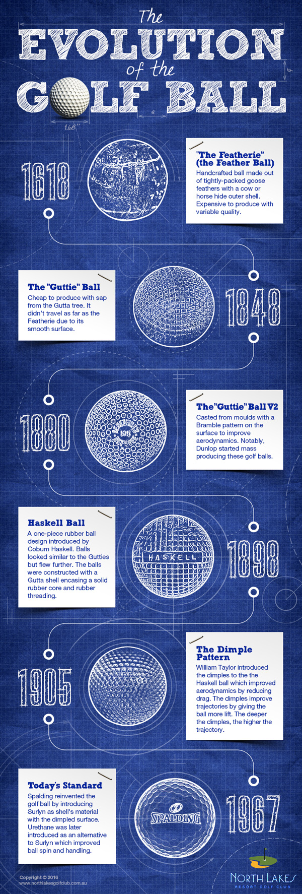 The Evolution Of The Golf Ball