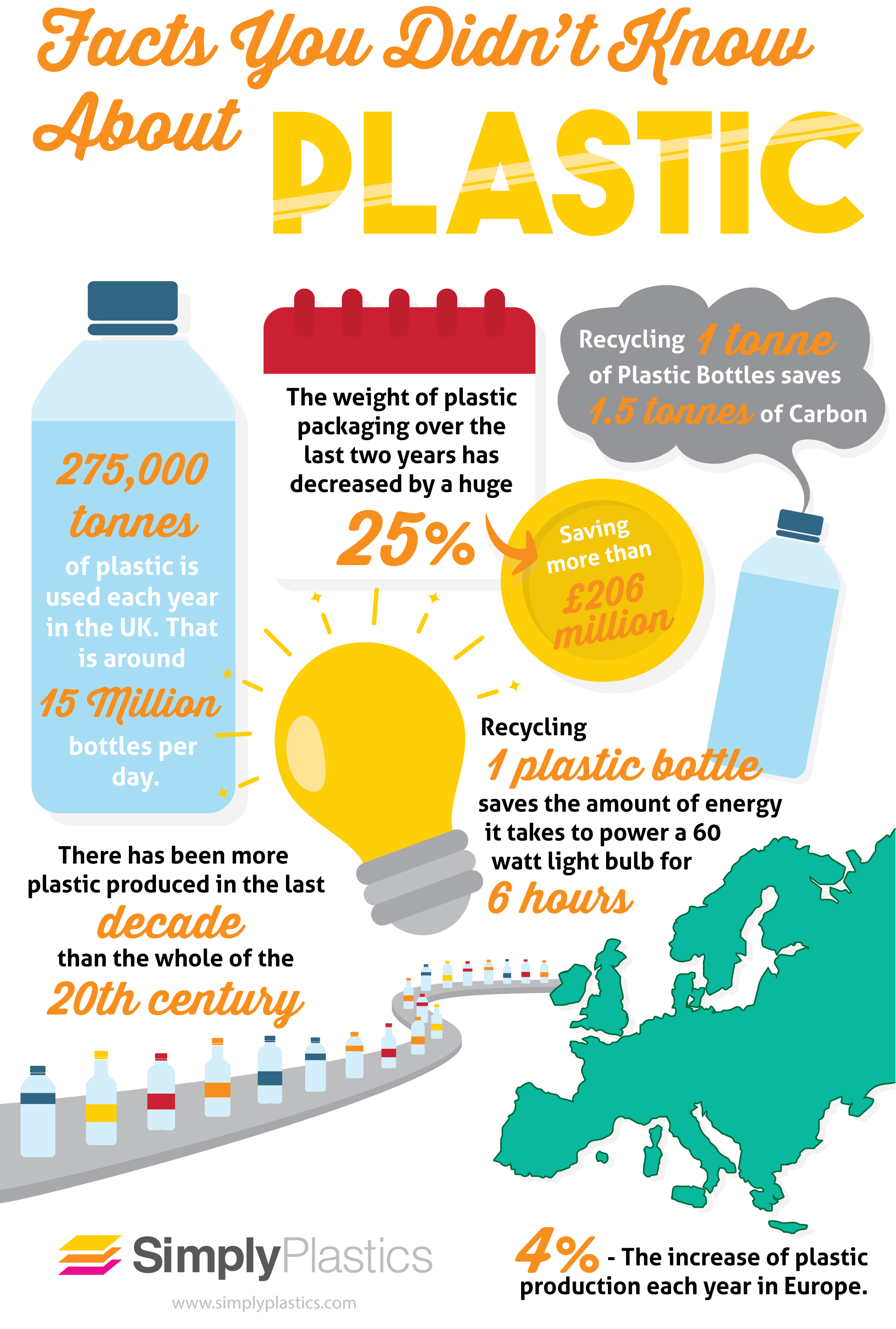 Facts You Didn't Know About Plastic