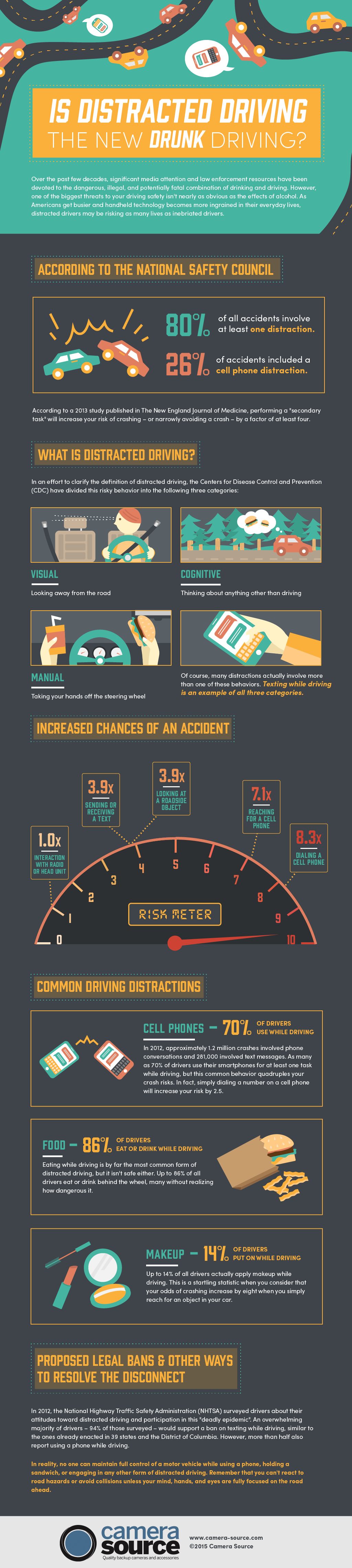Is Distracted Driving The New Drunk Driving?