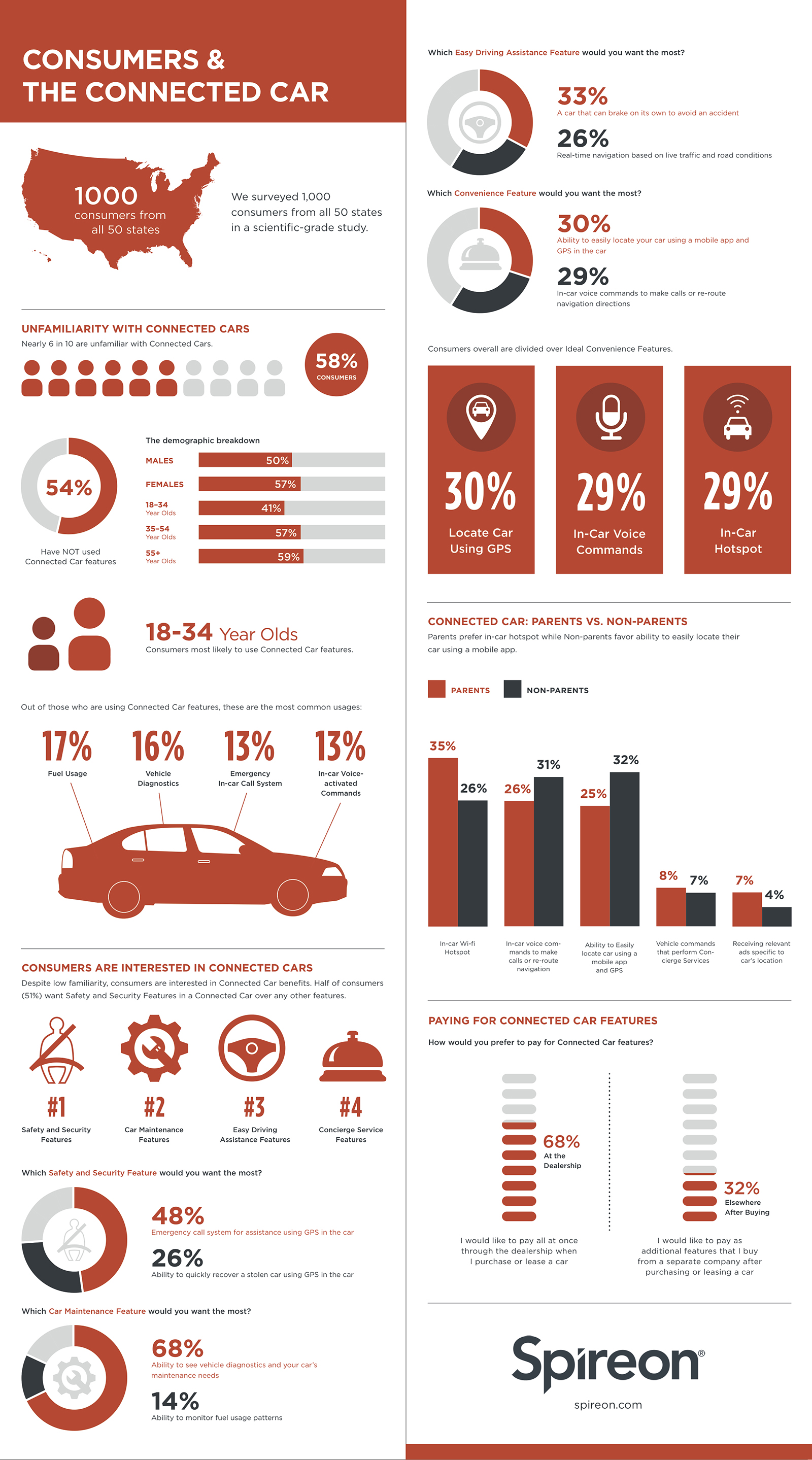 Consumers & the Connected Car