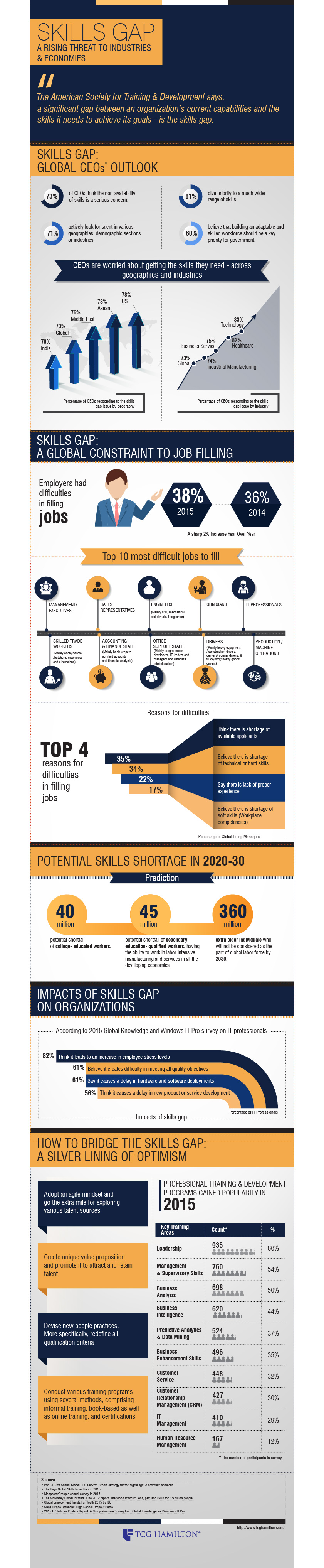 Skills Gap - A Rising Threat to Industries & Economies