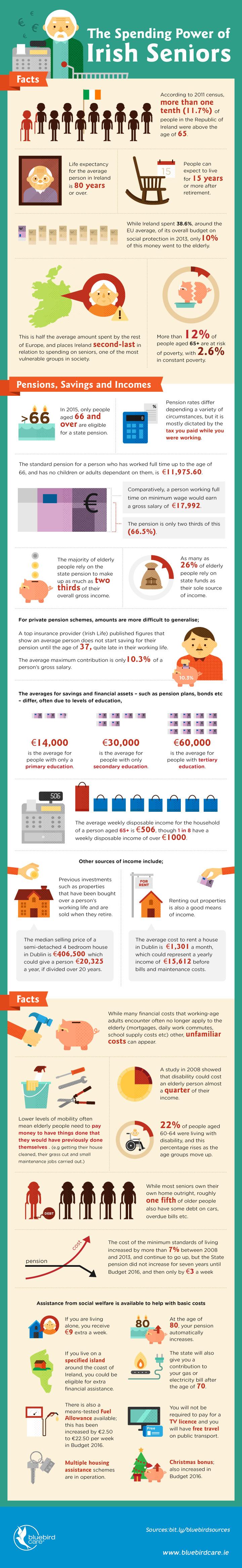 The Spending Power Of Irish Seniors