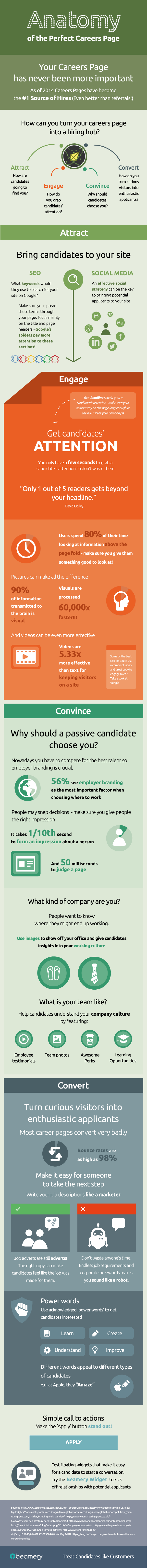 The Anatomy of the Perfect Careers Page [Infographic]