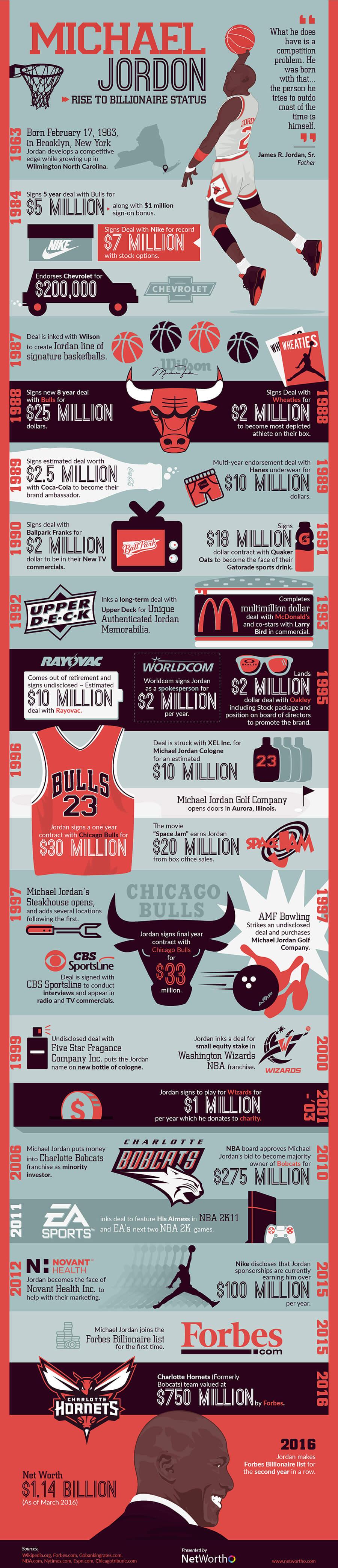 Michael Jordan Becomes Billionaire