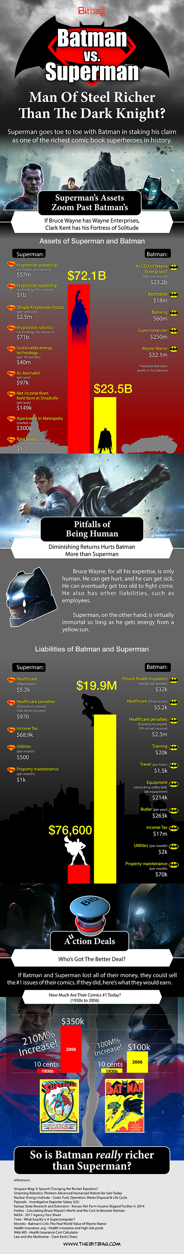Who's Richer: Batman vs Superman