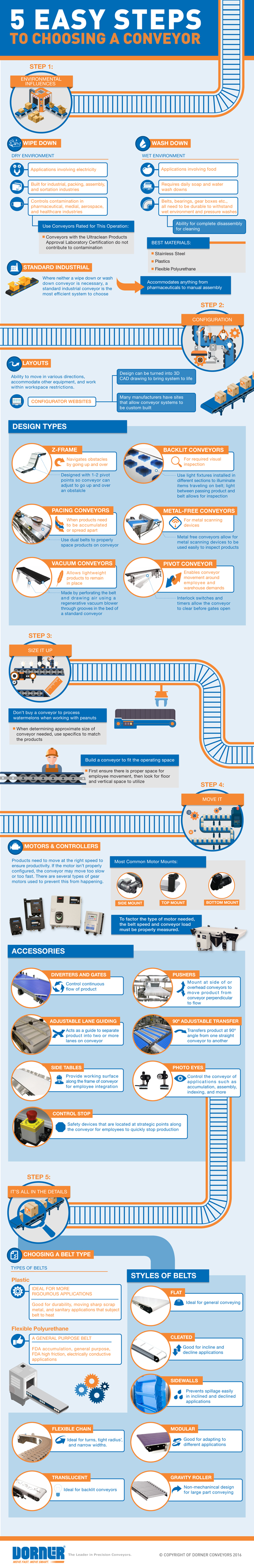 5 Easy Steps to Choosing a Conveyor