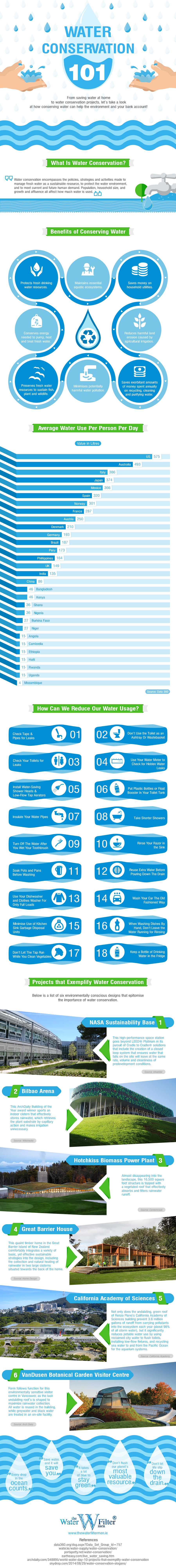 Water Conservation 101
