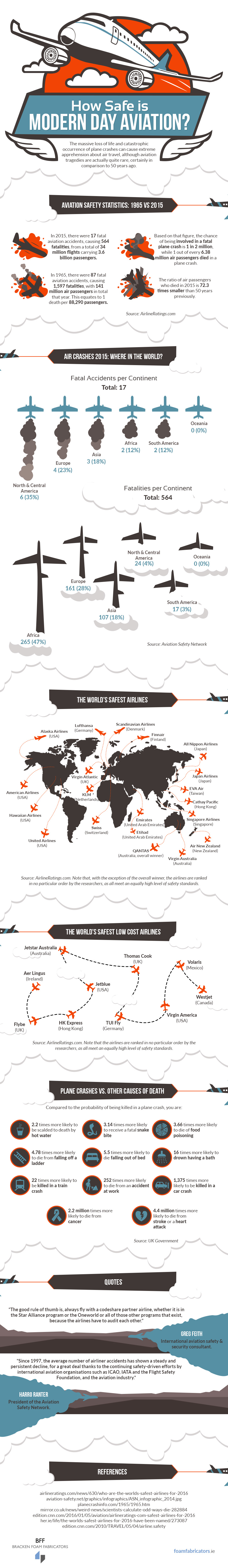 How Safe is Modern Day Aviation?