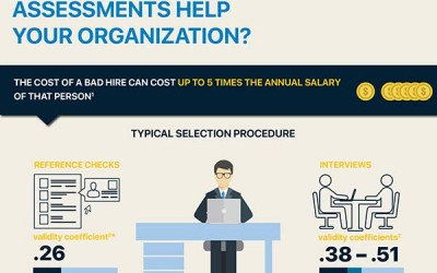 How Can Pre-Employment Assessments Help Your Organization?