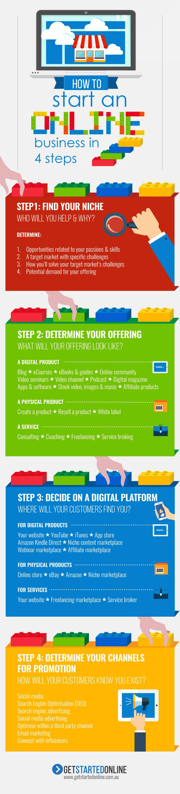 How to start an online business in 4 steps infographic