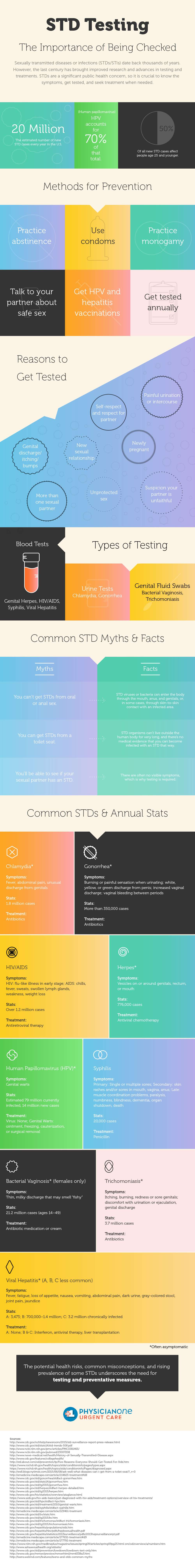 STD Testing & The Importance of Being Checked