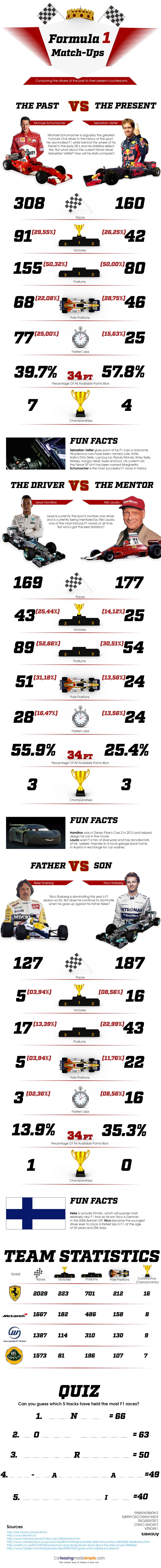 Formula 1 Racing Match Ups