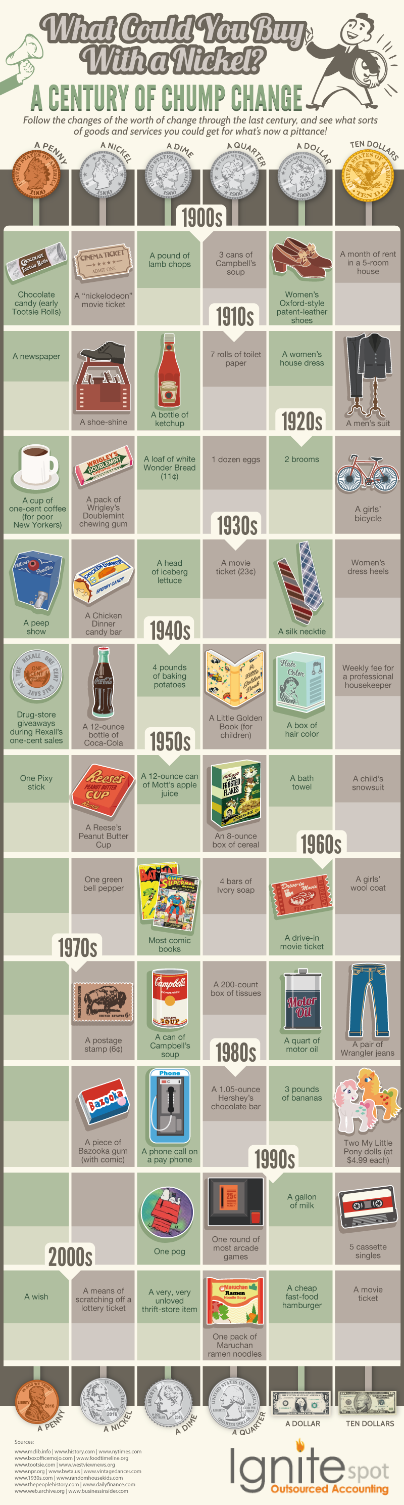 Timeline of Items You Can Buy For A Nickel