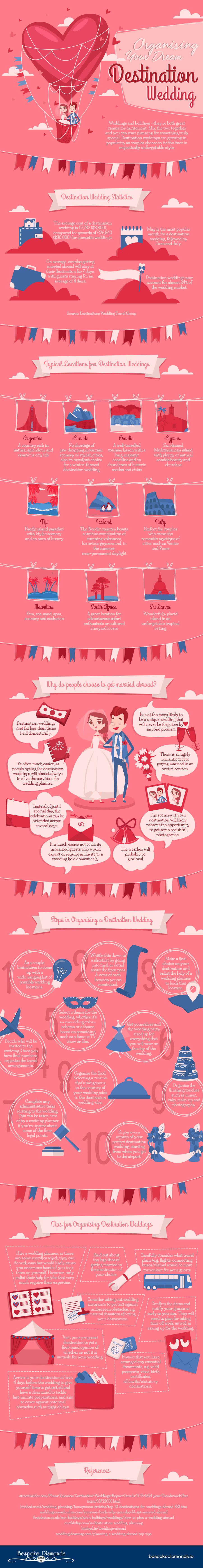 Organizing Your Dream Destination Wedding