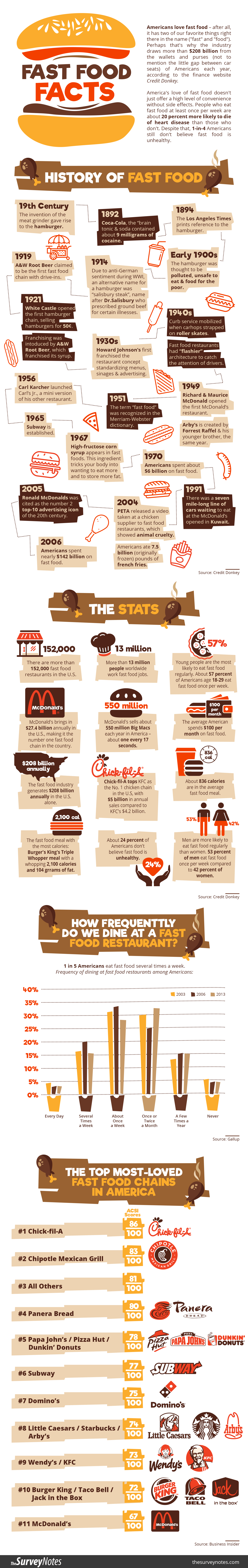 Us Fast Food Industry Statistics