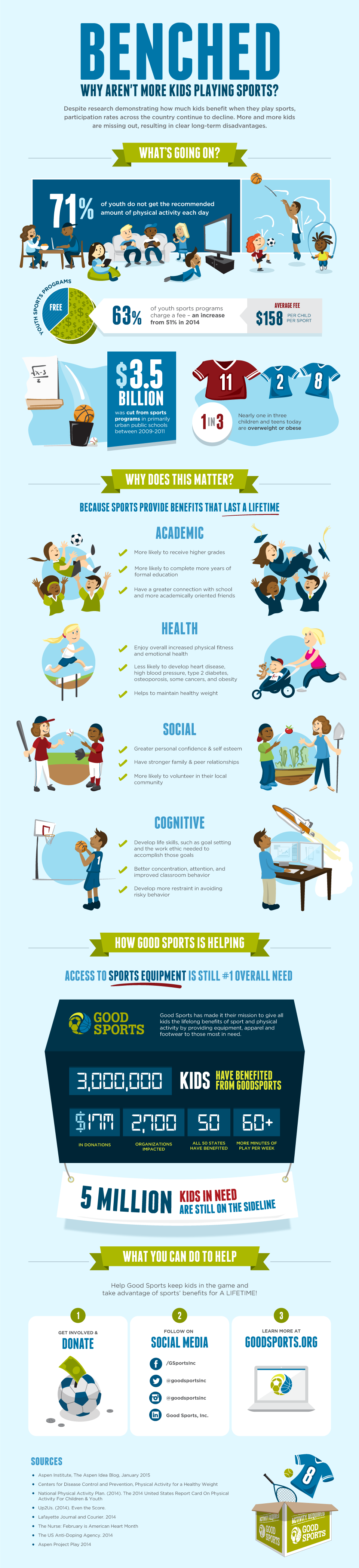 Benched – Why Aren't More Kids Playing Sports?