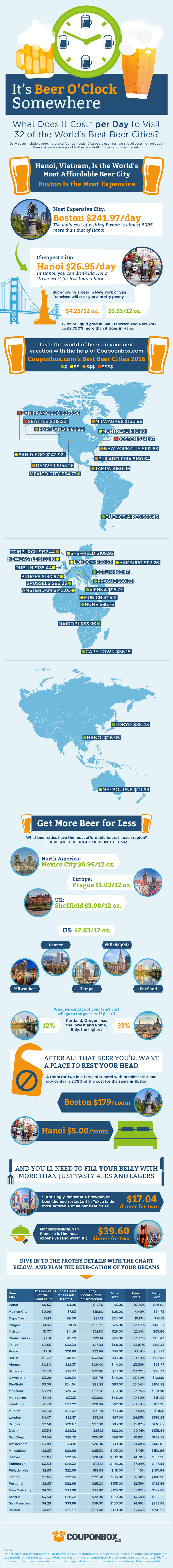 Best Beer Cities of the World: What Do They Cost?