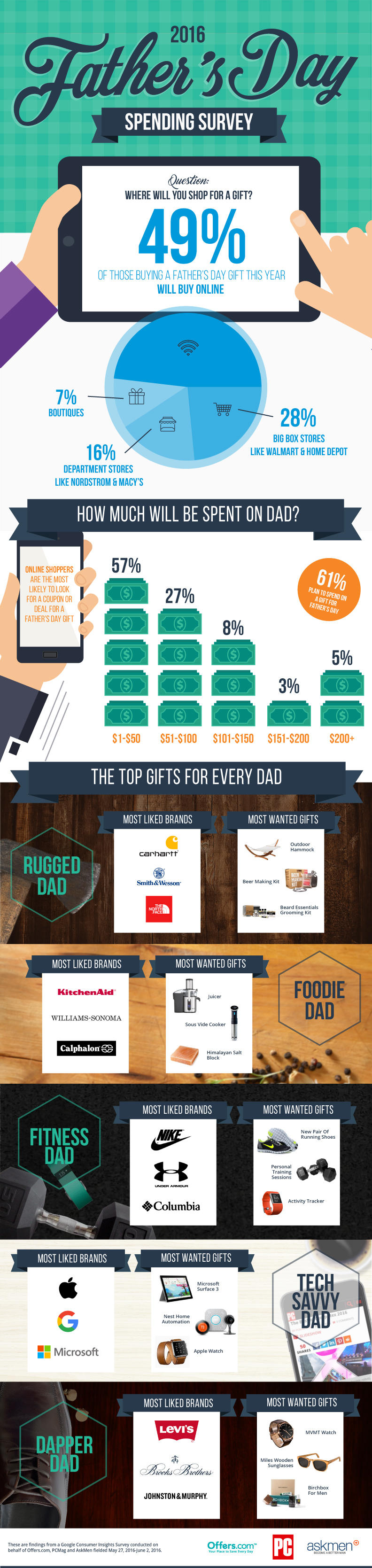 2016 Father's Day Spending Survey