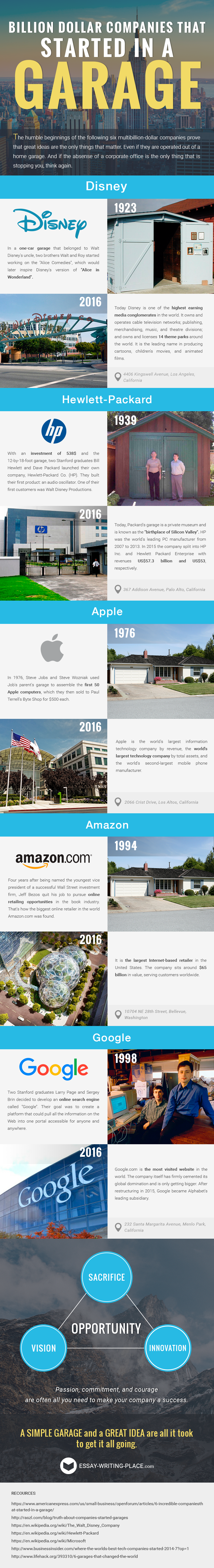 Billion Dollar Companies that Started in Garage