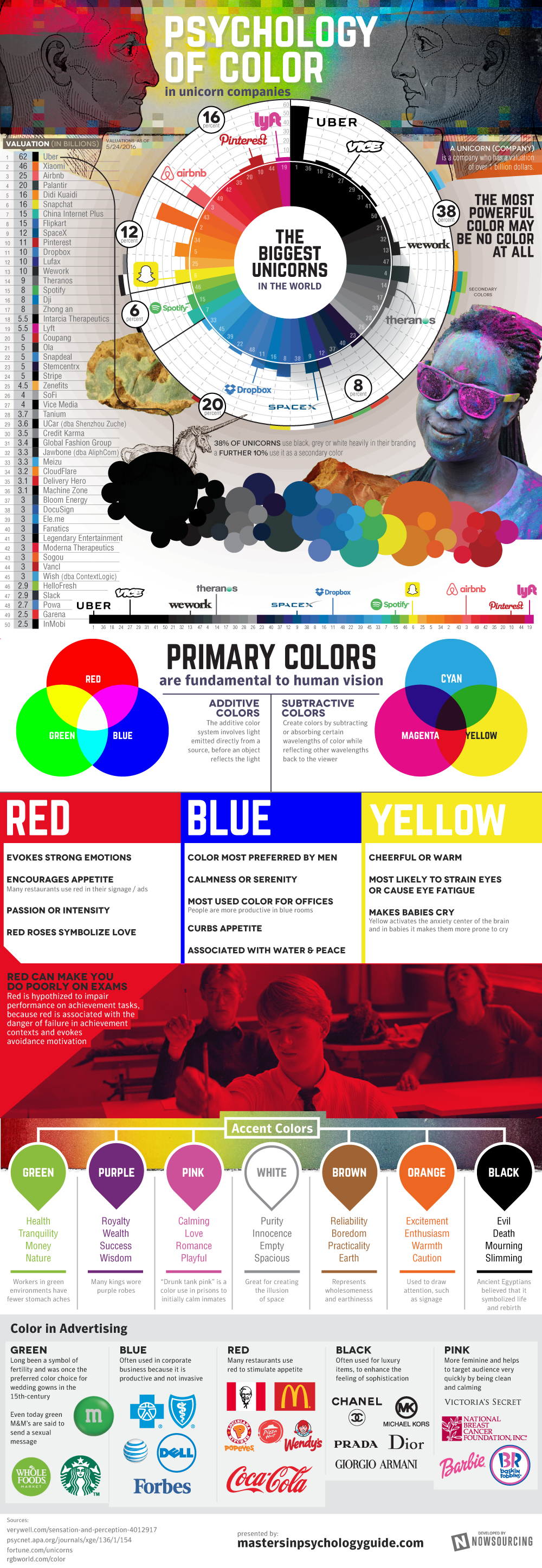 Psychology Of Color In Unicorn Companies