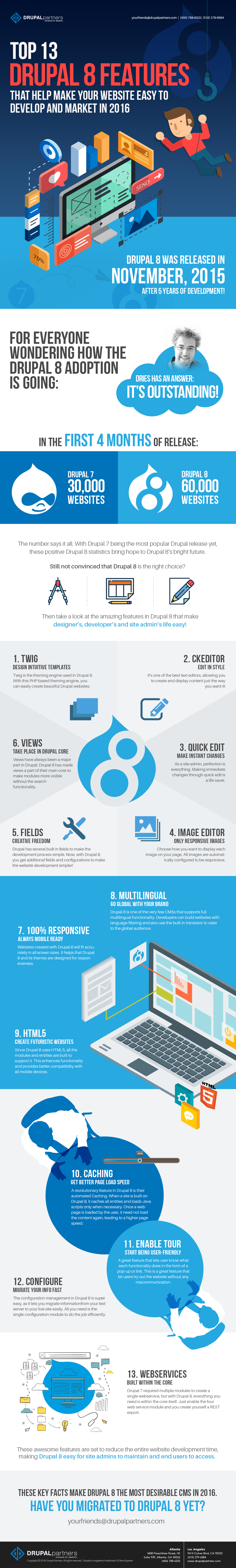 Top 13 Drupal 8 Features for Developing and Marketing