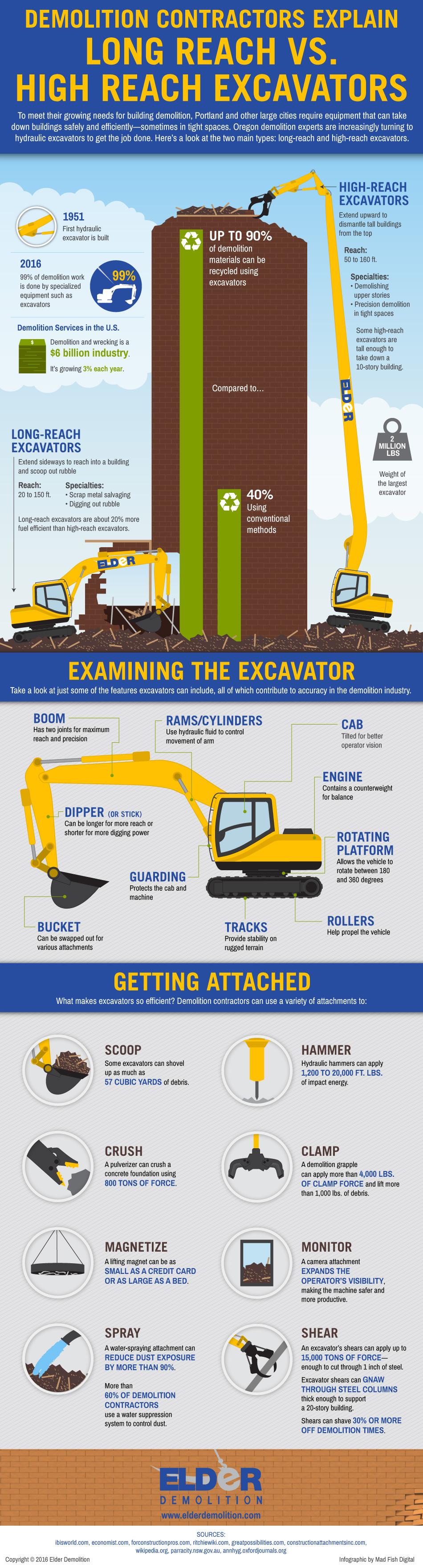 How Demolition Contractors Use Long / High Reach Excavators
