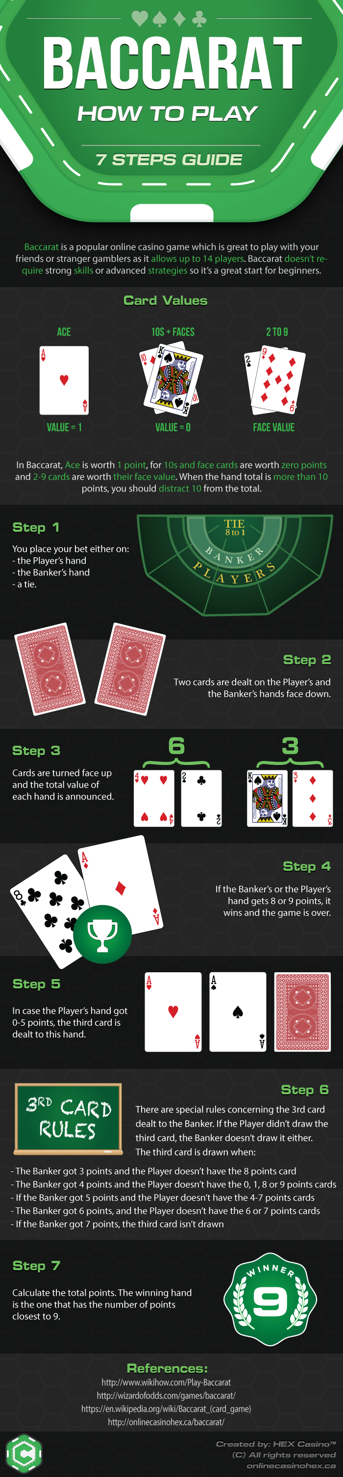 How to Play Baccarat Infographic by Online Casino HEX Canada