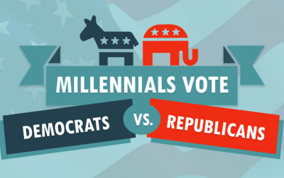 Millennials Vote: Democrats vs Republicans