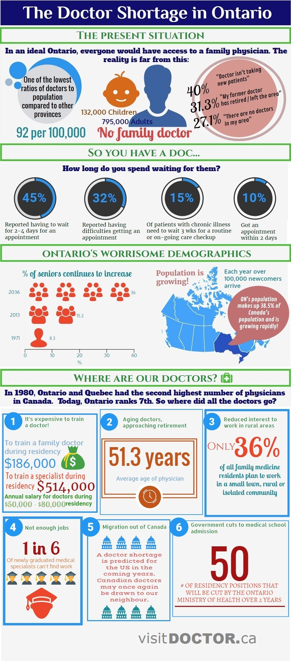The Doctor Shortage in Ontario