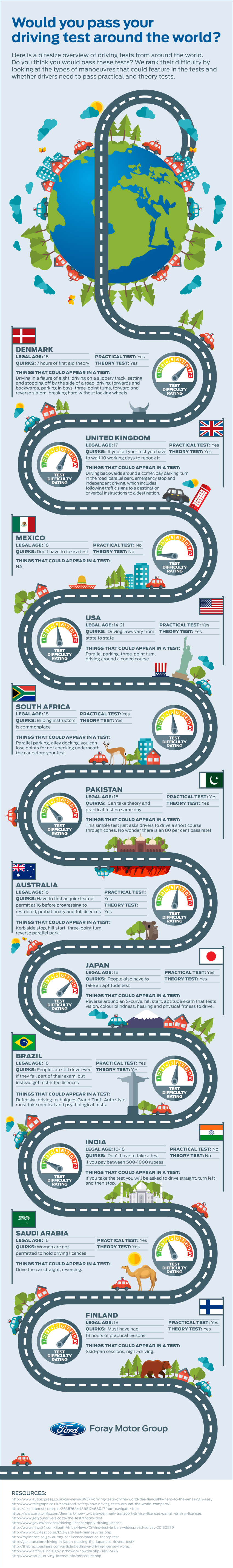Would You Pass Your Driving Test Around the World?