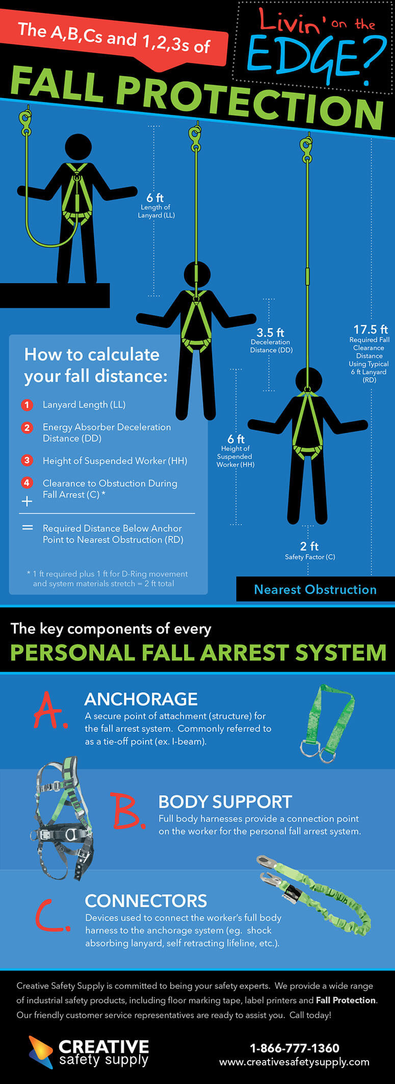 The A,B,Cs and 1,2,3s of Fall Protection