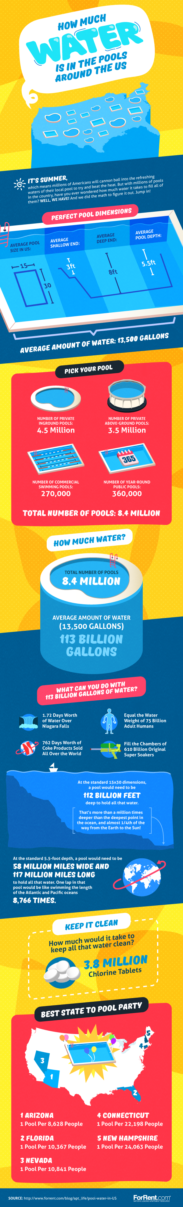 How Much Water Is in Pools Across the US?