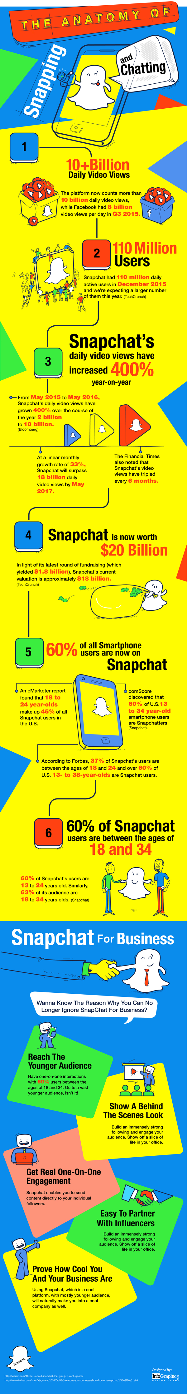 Anatomy of Snapping and Chatting with SnapChat
