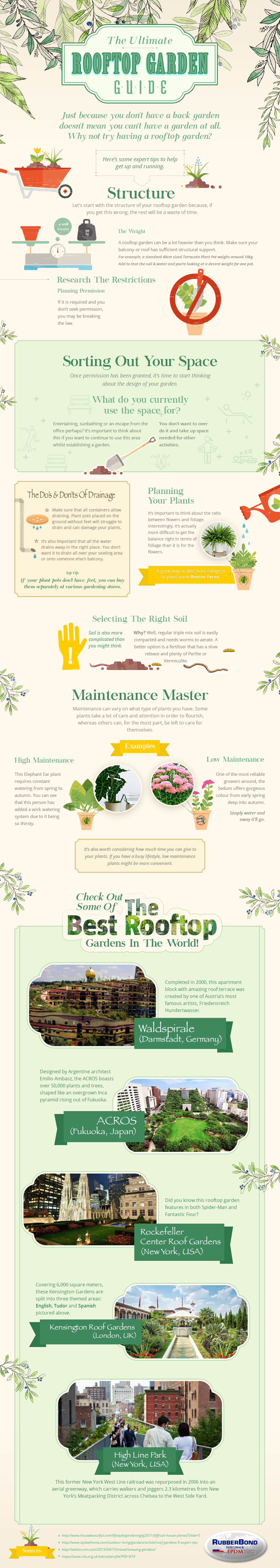 The Ultimate Rooftop Garden Guide
