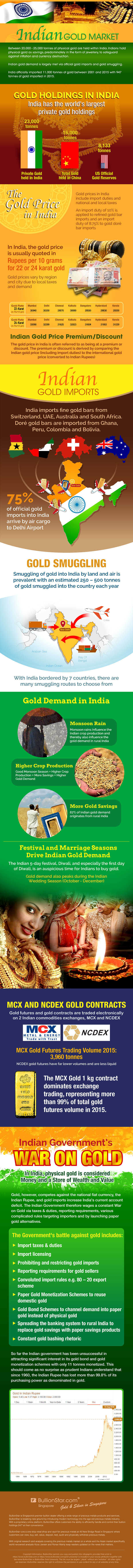 The Indian Gold Market
