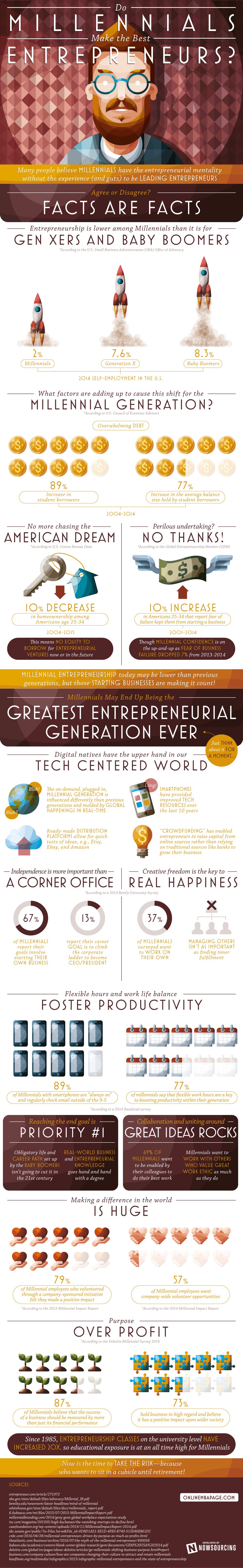 Do Millennials Make The Best Entrepreneurs?