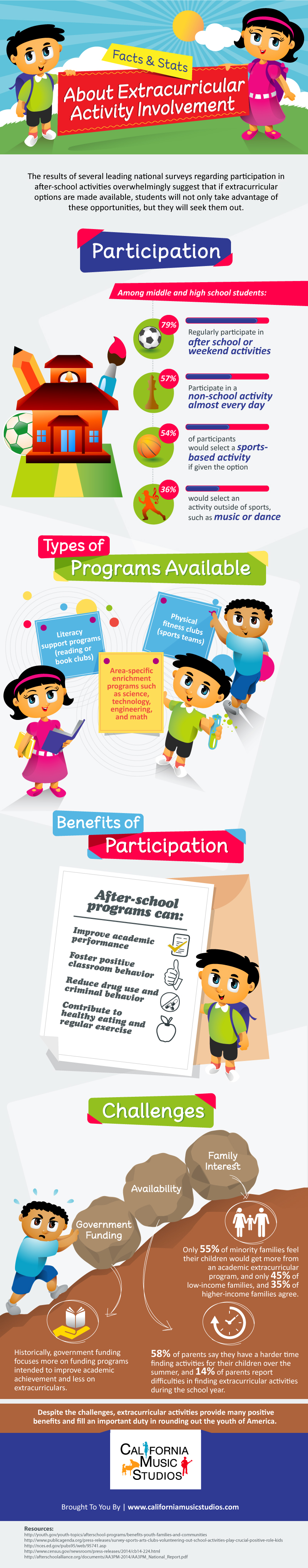 Facts & Stats About Extracurricular Activity Involvement