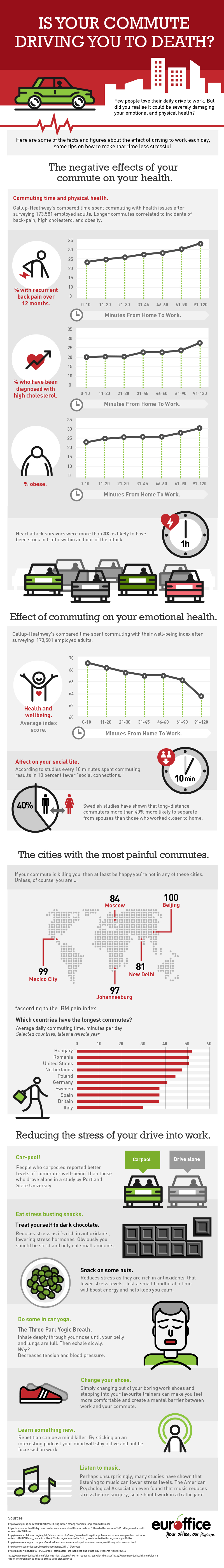 Is Your Work Commute Killing You?