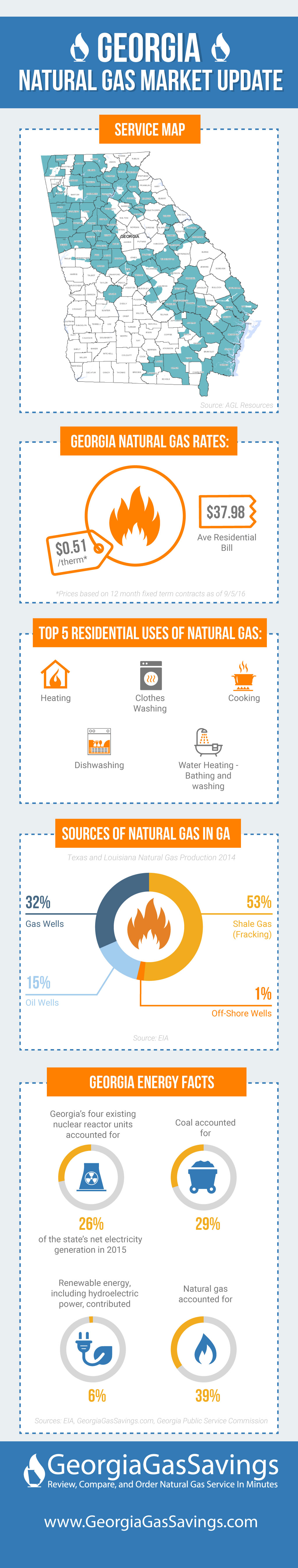 Georgia Natural Gas Rates - Market Update