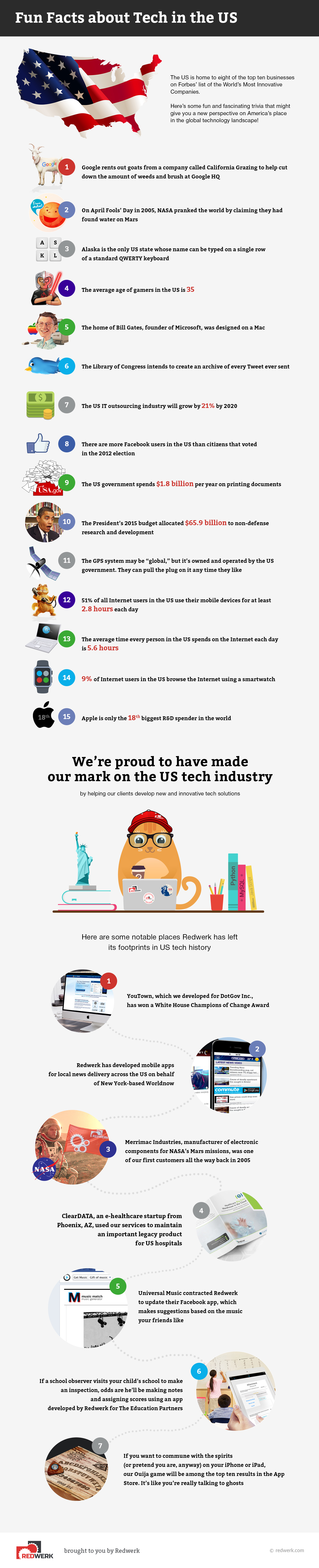 Fascinating Facts About the USA Tech Industry