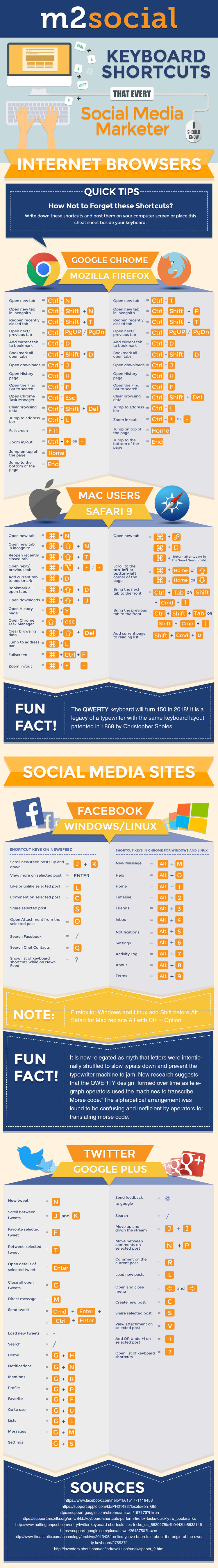 Keyboard Shortcuts Every Social Media Marketer Should Know