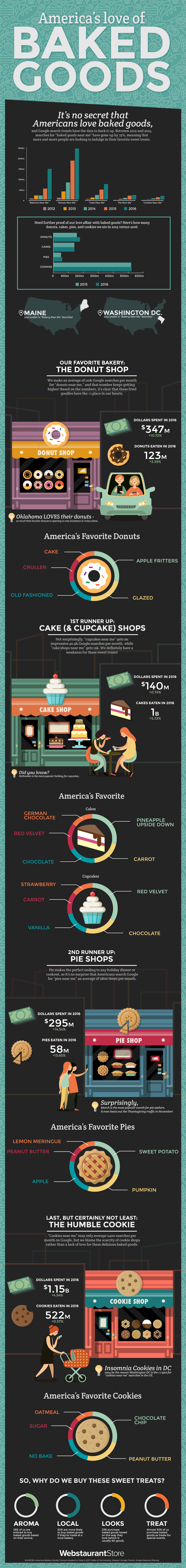 America's Love of Baked Goods
