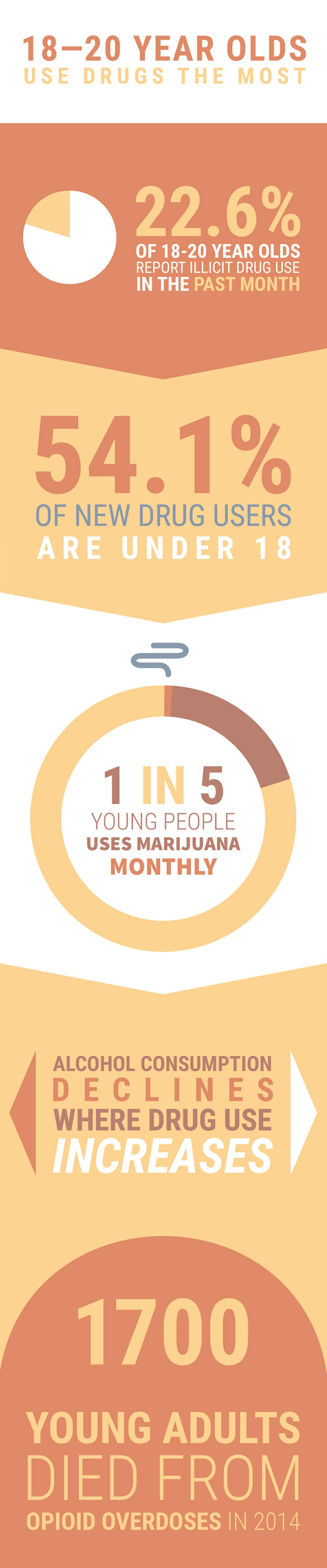 drug addiction statistics - 18 to 20 year olds