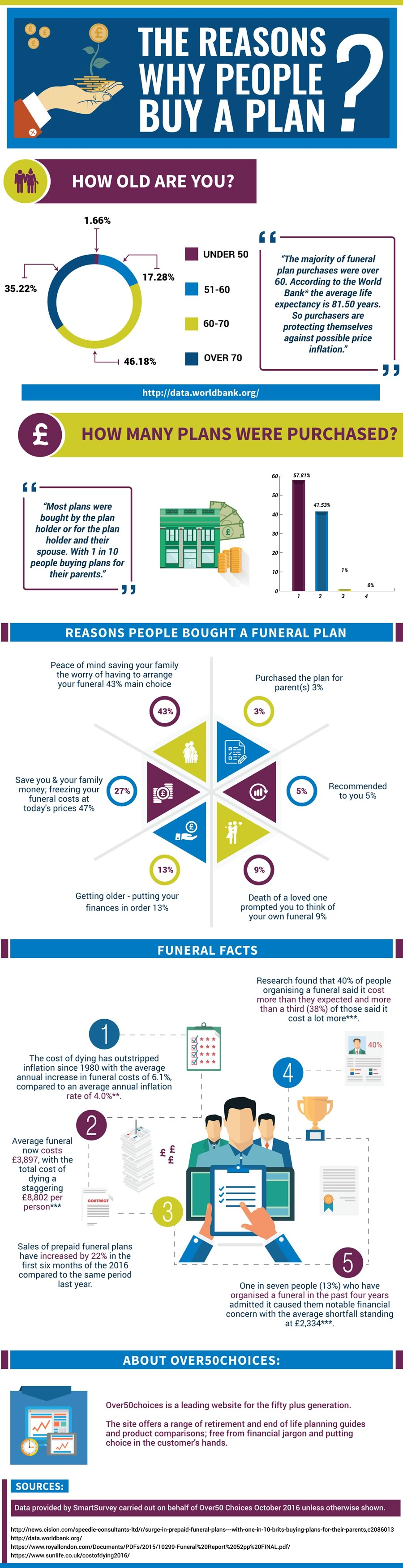 Reasons Why People Buy a Funeral Plan