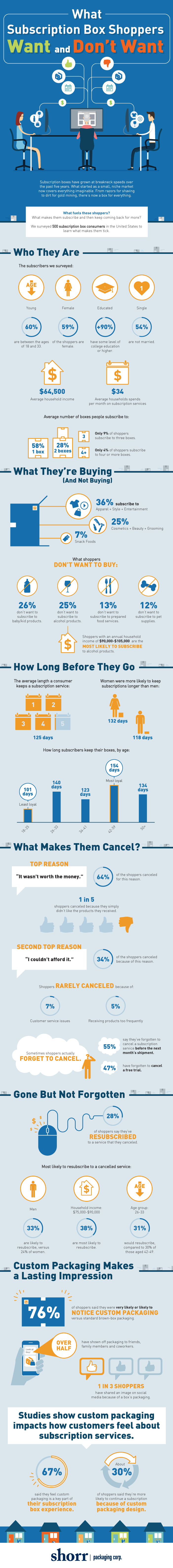 The Likes & Dislikes of Subscription Box Shoppers